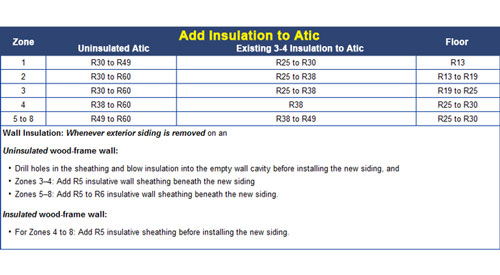 Foam Insulation R Value Foam Insulation Tips